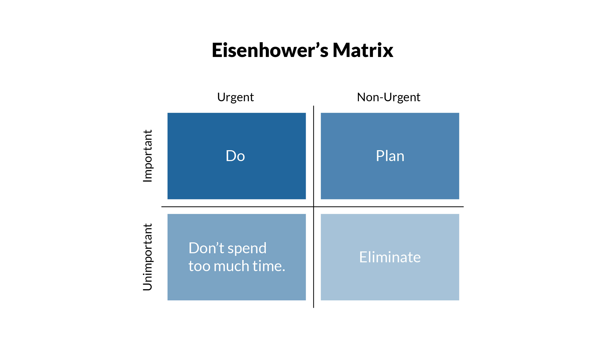 Four Quadrants of Eisenhower's Matrix explained